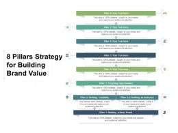 8 Pillars Strategy For Building Brand Value