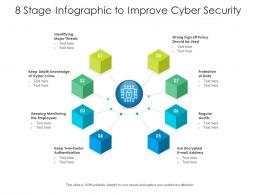 8 Stage Infographic To Improve Cyber Security