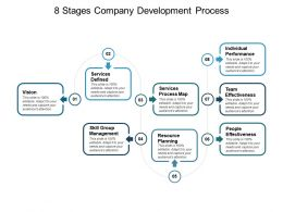 8 Stages Company Development Process