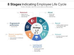 8 Stages Indicating Employee Life Cycle