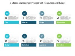 8 Stages Management Process With Resources And Budget