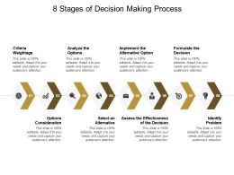 8 Stages Of Decision Making Process