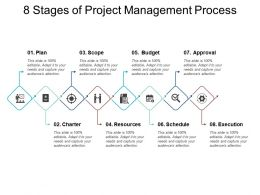 8 Stages Of Project Management Process