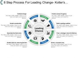 8 Step Process For Leading Change Kotters Model For Successful Change
