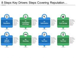 8 Steps Key Drivers Steps Covering Reputation Optimization Optimal Valuation And Branding