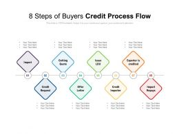 8 Steps Of Buyers Credit Process Flow