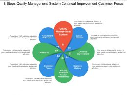 8 Steps Quality Management System Continual Improvement Customer Focus