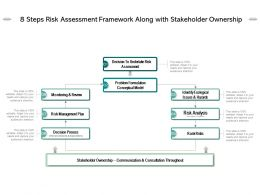 8 Steps Risk Assessment Framework Along With Stakeholder Ownership