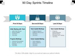 90 Day Sprints Timeline