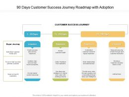 90 Days Customer Success Journey Roadmap With Adoption