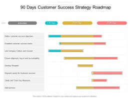 90 Days Customer Success Strategy Roadmap