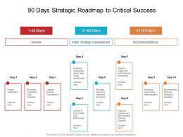 90 Days Strategic Roadmap To Critical Success