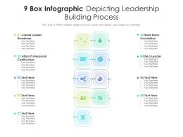 9 Box Infographic Depicting Leadership Building Process