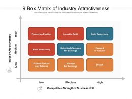 9 Box Matrix Of Industry Attractiveness