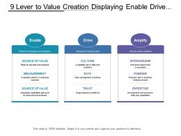 9 Lever To Value Creation Displaying Enable Drive And Amplifying Stages