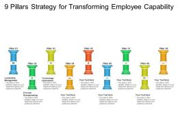 9 Pillars Strategy For Transforming Employee Capability