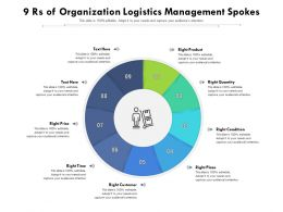9 Rs Of Organization Logistics Management Spokes