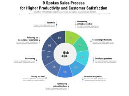 9 Spokes Sales Process For Higher Productivity And Customer Satisfaction