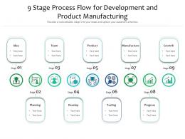 9 Stage Process Flow For Development And Product Manufacturing