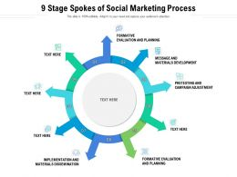 9 Stage Spokes Of Social Marketing Process