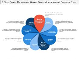 9 Steps Quality Management System Continual Improvement Customer Focus