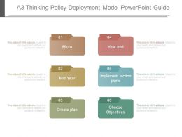 A3 Thinking Policy Deployment Model Powerpoint Guide