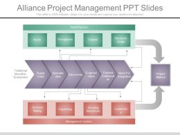 A Alliance Project Management Ppt Slides