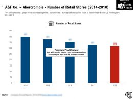 A And F Co Abercrombie Number Of Retail Stores 2014-2018