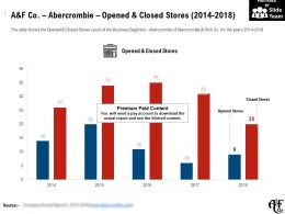 A And F Co Abercrombie Opened And Closed Stores 2014-2018