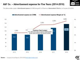 A And F Co Advertisement Expense For Five Years 2014-2018