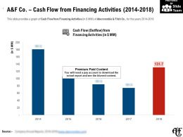 A And F Co Cash Flow From Financing Activities 2014-2018