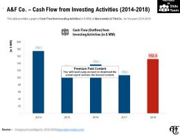 A And F Co Cash Flow From Investing Activities 2014-2018
