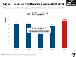 A And F Co Cash Flow From Operating Activities 2014-2018