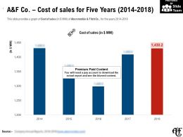 A And F Co Cost Of Sales For Five Years 2014-2018