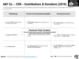 A And F Co CSR Contributions And Donations 2018