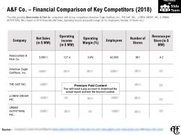 A And F Co Financial Comparison Of Key Competitors 2018