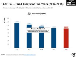 A And F Co Fixed Assets For Five Years 2014-2018