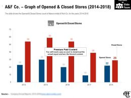 A And F Co Graph Of Opened And Closed Stores 2014-2018