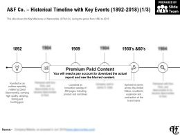 A And F Co Historical Timeline With Key Events 1892-2018