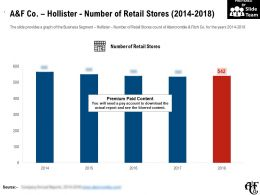 A And F Co Hollister Number Of Retail Stores 2014-2018