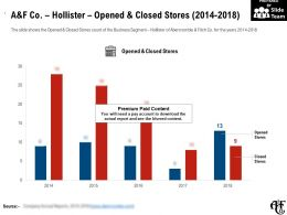 A And F Co Hollister Opened And Closed Stores 2014-2018
