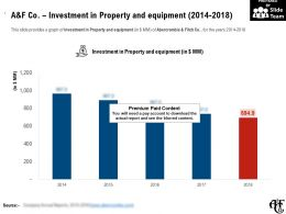 A And F Co Investment In Property And Equipment 2014-2018