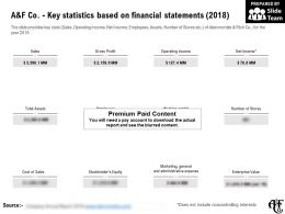A And F Co Key Statistics Based On Financial Statements 2018