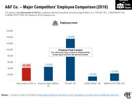 A And F Co Major Competitors Employee Comparison 2018