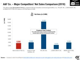 A And F Co Major Competitors Net Sales Comparison 2018