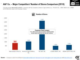 A And F Co Major Competitors Number Of Stores Comparison 2018