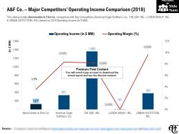 A And F Co Major Competitors Operating Income Comparison 2018