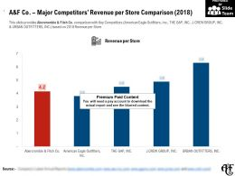 A And F Co Major Competitors Revenue Per Store Comparison 2018