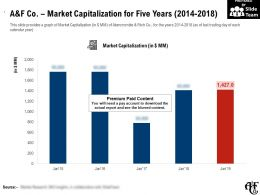 A And F Co Market Capitalization For Five Years 2014-2018