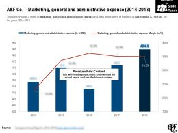 A And F Co Marketing General And Administrative Expense 2014-2018